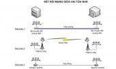 Tìm hiểu giải pháp lắp đặt hệ thống mạng LAN Cáp quang