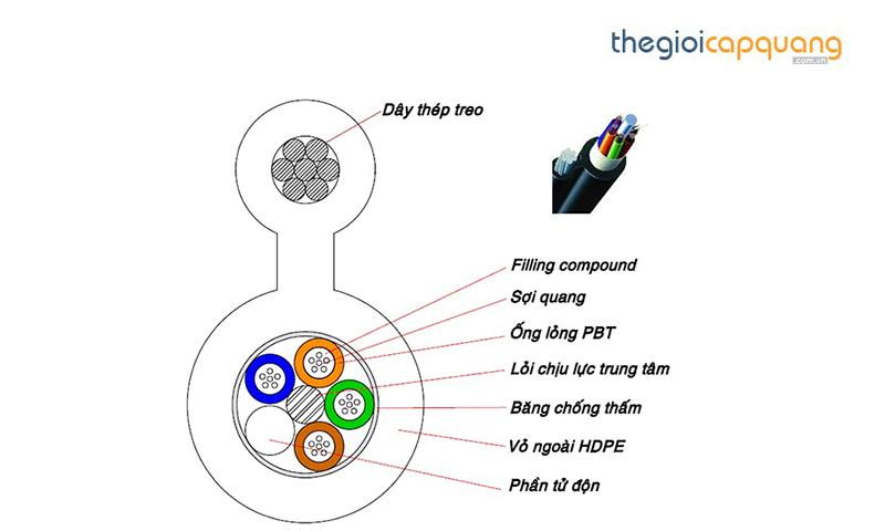 Kết quả hình ảnh cho cáp quang treo 8 sợi