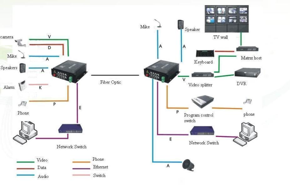 Video converter thiết bị chuyển đổi và truyền tín hiệu video (camera analog) qua cáp quang với khoảng cách lên đến 20km, tùy vào nhu cầu mà chọn loại thiết bị số kênh video phù hợp, ví dụ 1 kênh, 4 kênh, 8 kênh, 16 kênh, 32 kênh...