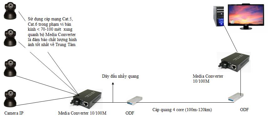 Hình ảnh Giải pháp hệ thống camera cáp quang